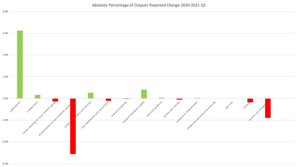 Absolute Percentage of Outputs Reported Change 2020-2021