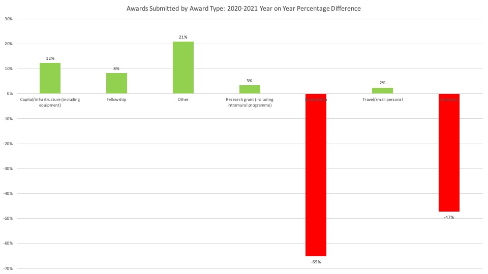 Awards Submitted by Award Type: 2020-2021 Year on Year Percentage Difference