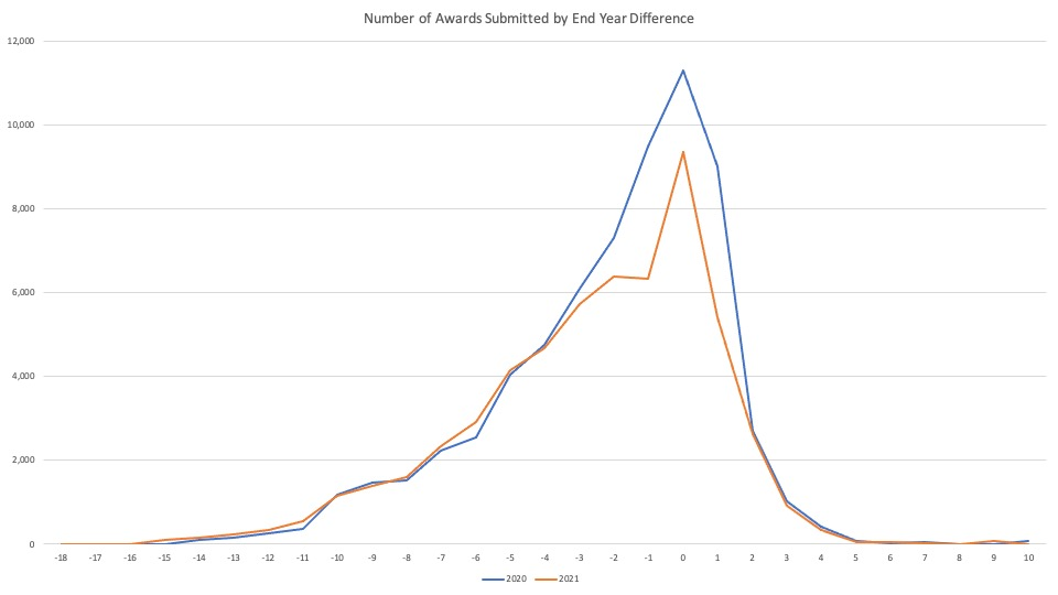 Awards Submitted by End Year Difference