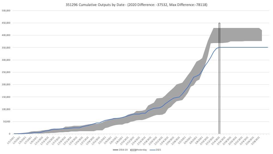Cumulative Outputs by Date