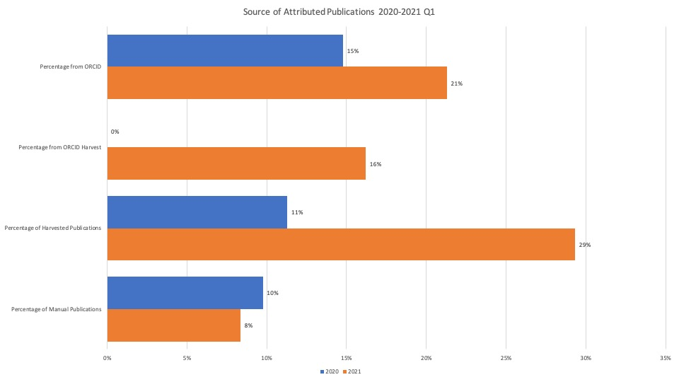 Source of Attributed Publications 2020-2021 Q1